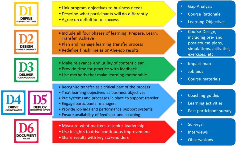 6ds Of Breakthrough Learning